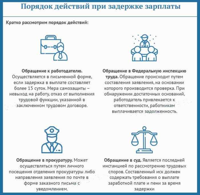порядок действий при задержке зарплаты