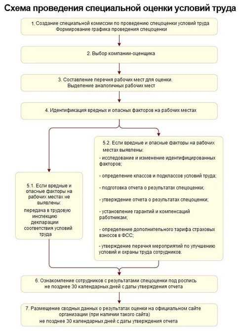 Аттестация рабочих мест: определение и как часто проводится
