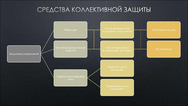 Что относиться к коллективным средствам защиты и как они используются на предприятиях