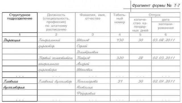 Предоставление отпуска вне графика по ч. 4 ст. 123 тк рф и его документальное оформление